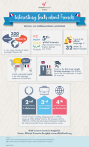 Infographic Why Learn French